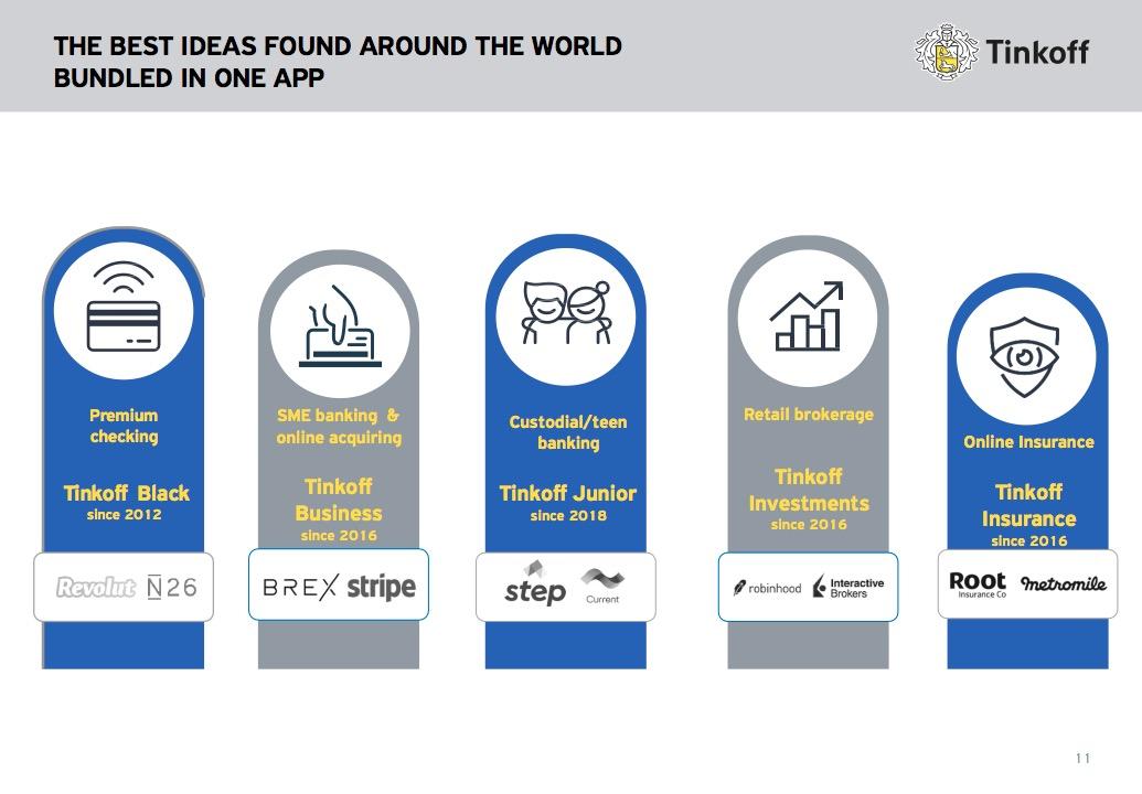 Ausschnitt aus einer Tinkoff-Investorenpräsentation von November 2019